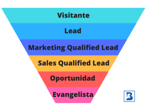 Borja Ferrari - Ciclo de Vida del Cliente - Inbound Marketing