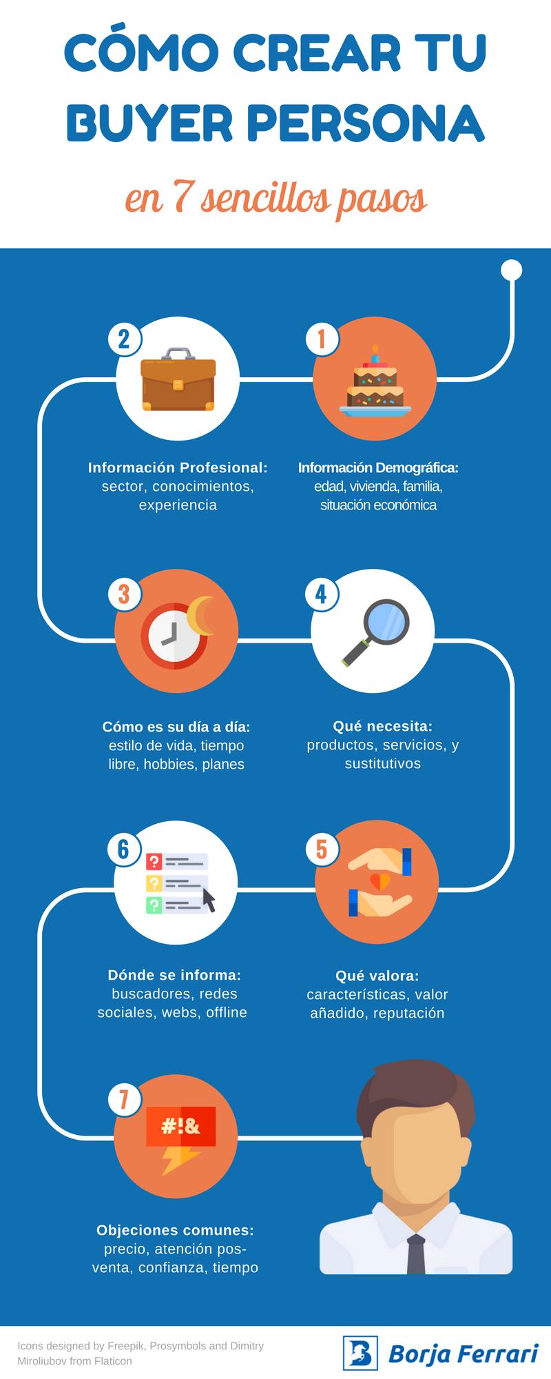 Infografía - Cómo crear Buyer Personas (Borja Ferrari)