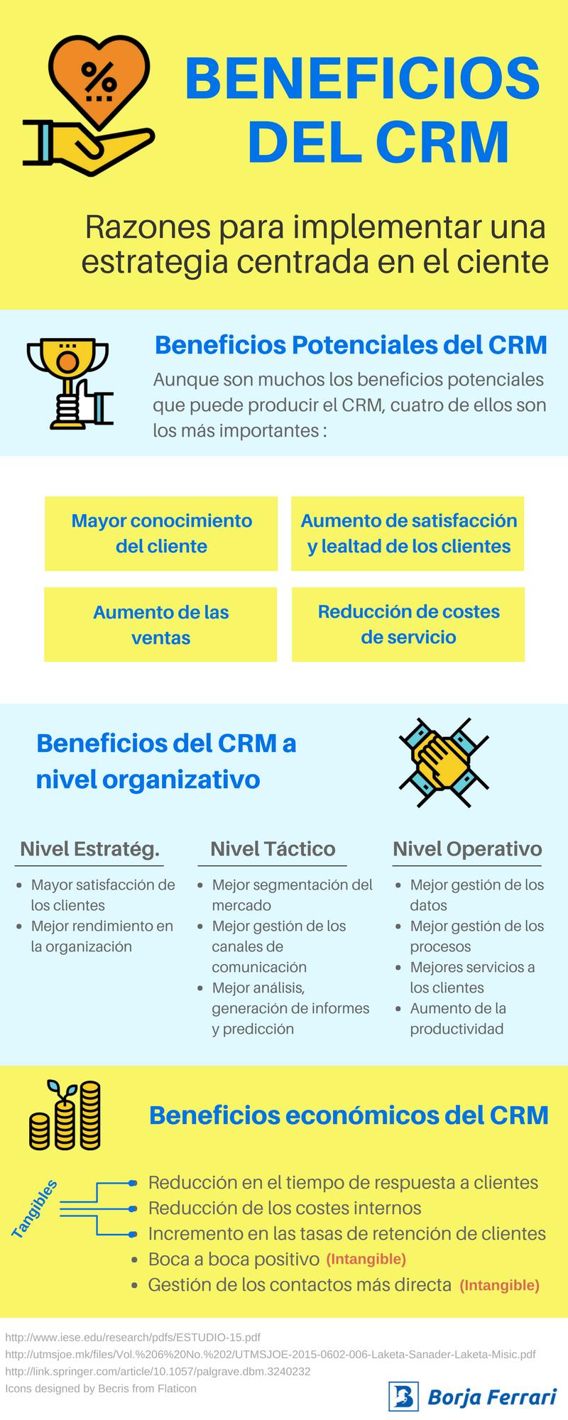 Infografia - Beneficios del CRM (Borja Ferrari)